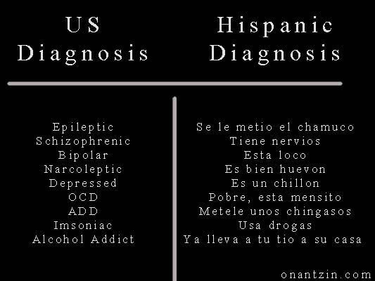 Meme - American vs Hispanic diagnosis